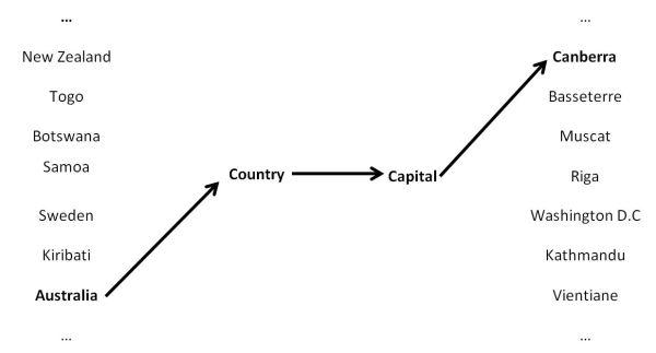 Country Pairings - 3