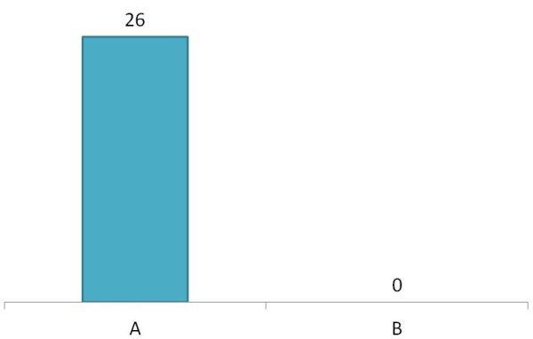 Plickers Graph 2